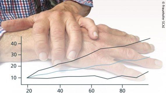 Foto: Aufeinanderliegende Hände, die von einem Diagramm überblendet werden, welches die steigende Tendenz für die Parkinson Erkrankung zeigt; Copyright: Fraunhofer SCAI