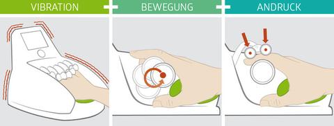 Therapie von Sensorik und Motorik der Hand